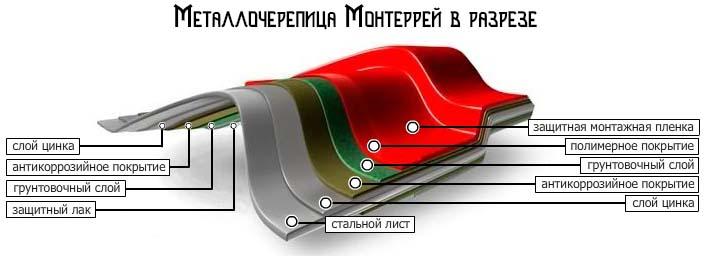 металлочерепица монтеррей в разрезе
